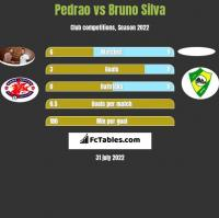 Pedrao vs Bruno Silva h2h player stats