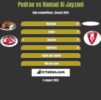 Pedrao vs Hamad Al Jayzani h2h player stats