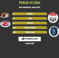 Pedrao vs Lima h2h player stats