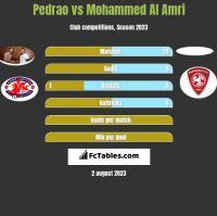 Pedrao vs Mohammed Al Amri h2h player stats
