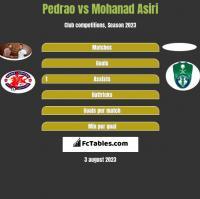 Pedrao vs Mohanad Asiri h2h player stats