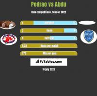 Pedrao vs Abdu h2h player stats