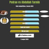 Pedrao vs Abdullah Tarmin h2h player stats