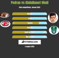 Pedrao vs Abdulbaset Hindi h2h player stats