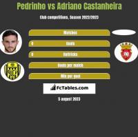 Pedrinho vs Adriano Castanheira h2h player stats