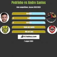 Pedrinho vs Andre Santos h2h player stats