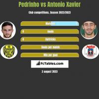 Pedrinho vs Antonio Xavier h2h player stats