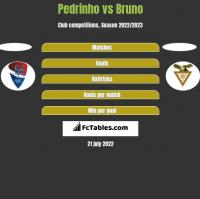 Pedrinho vs Bruno h2h player stats
