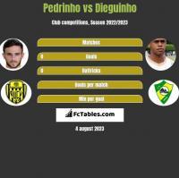 Pedrinho vs Dieguinho h2h player stats