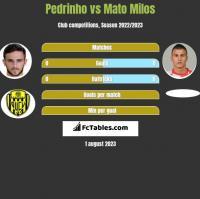 Pedrinho vs Mato Milos h2h player stats