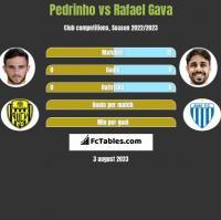 Pedrinho vs Rafael Gava h2h player stats