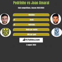 Pedrinho vs Joao Amaral h2h player stats