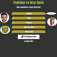 Pedrinho vs Uros Racic h2h player stats