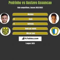 Pedrinho vs Gustavo Assuncao h2h player stats