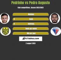 Pedrinho vs Pedro Augusto h2h player stats