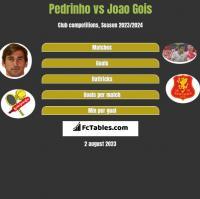 Pedrinho vs Joao Gois h2h player stats