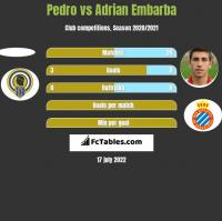 Pedro vs Adrian Embarba h2h player stats