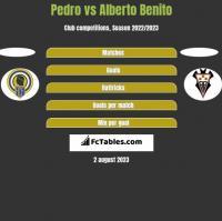 Pedro vs Alberto Benito h2h player stats