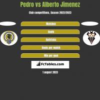 Pedro vs Alberto Jimenez h2h player stats