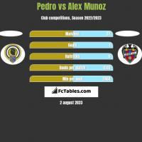 Pedro vs Alex Munoz h2h player stats