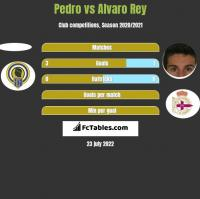 Pedro vs Alvaro Rey h2h player stats