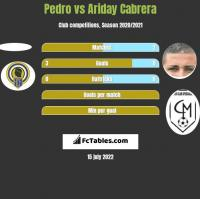 Pedro vs Ariday Cabrera h2h player stats