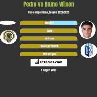 Pedro vs Bruno Wilson h2h player stats