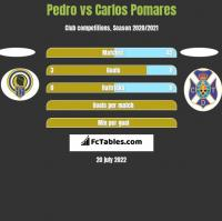 Pedro vs Carlos Pomares h2h player stats