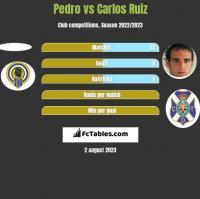Pedro vs Carlos Ruiz h2h player stats