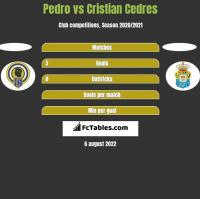Pedro vs Cristian Cedres h2h player stats