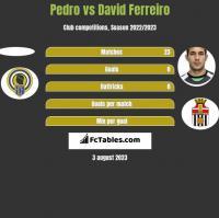 Pedro vs David Ferreiro h2h player stats