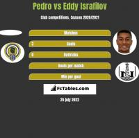 Pedro vs Eddy Israfilov h2h player stats