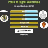 Pedro vs Eugeni Valderrama h2h player stats