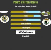 Pedro vs Fran Garcia h2h player stats