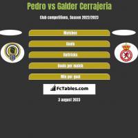 Pedro vs Galder Cerrajeria h2h player stats