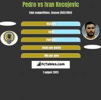 Pedro vs Ivan Kecojević h2h player stats