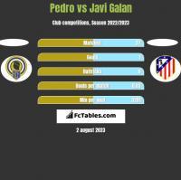 Pedro vs Javi Galan h2h player stats