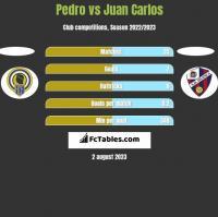 Pedro vs Juan Carlos h2h player stats