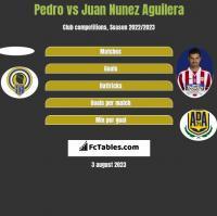 Pedro vs Juan Nunez Aguilera h2h player stats