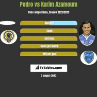 Pedro vs Karim Azamoum h2h player stats