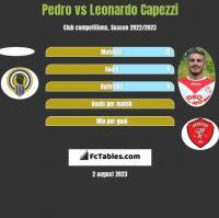 Pedro vs Leonardo Capezzi h2h player stats