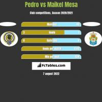 Pedro vs Maikel Mesa h2h player stats