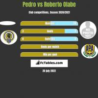Pedro vs Roberto Olabe h2h player stats
