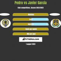 Pedro vs Javier Garcia h2h player stats