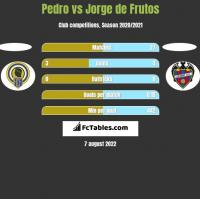 Pedro vs Jorge de Frutos h2h player stats