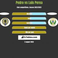 Pedro vs Luis Perea h2h player stats