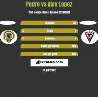 Pedro vs Alex Lopez h2h player stats