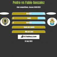 Pedro vs Fabio Gonzalez h2h player stats