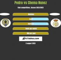 Pedro vs Chema Nunez h2h player stats