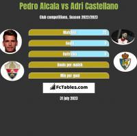 Pedro Alcala vs Adri Castellano h2h player stats